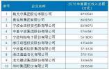 """""""品牌效应""""显成效 宁波发布2018年度上规模民企调研报告"""