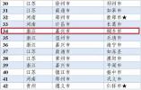 第34位!桐乡登中国工业百强县榜 领跑嘉兴
