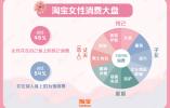越买越贵 杭州女性客单消费价格名列全国第二