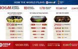人工智能猜世界杯基本都错了,EA 靠游戏模拟猜对了法国
