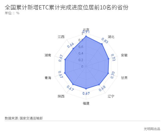 全国ETC用户超1.43亿 北京累计完成进度居第一