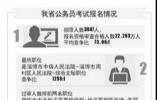 省考22万人过审 缴费截至3月27日,4月16日可打印准考证