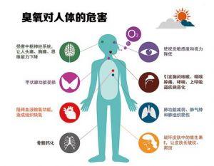 臭氧對人體危害