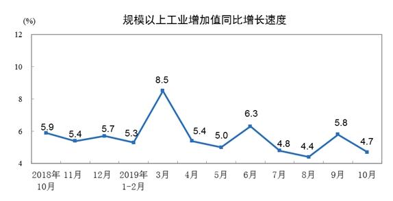 10月我国规模以上工业增加值同比实际增长4.7%
