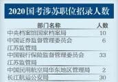 2020年国考招录2.4万余人 在江苏招录977人 今起报名