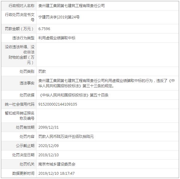 贵州建工七建利用虚假业绩骗取中标 南京市建委开出罚单