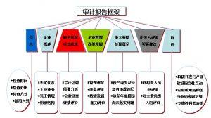 审计报告框架