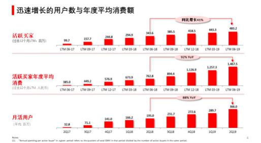 拼多多Q2营收73亿同比增长169% 活跃买家数量达4.8亿