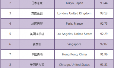 Hong Kong and Shenzhen among top 10 global competitive cities