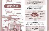 """2019年山东省政务公开""""成绩单""""揭晓"""