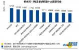 新十大高薪行业曝光!宁波平均薪酬8261元 排名第八