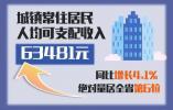 2020年温州居民人均可支配收入54025元!