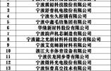 """15家甬企成为""""2020浙江省隐形冠军"""" 数量全省第一"""