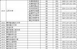 江苏高考本一批次投档线公布 请看各大高校分数线
