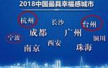 全国最幸福的省,10个名额浙江占了3个,这里幸福感最强