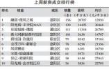 成交量和供应量双双下降 上周杭州楼市节奏放缓