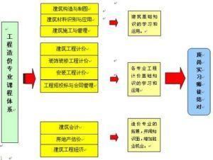 工程造价课程