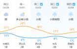 冷空气又来了!今明两天有雨 接下来还有第二股冷空气在等着我们