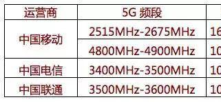 MediaTek天玑系列5G芯片 支持运营商5G全频段